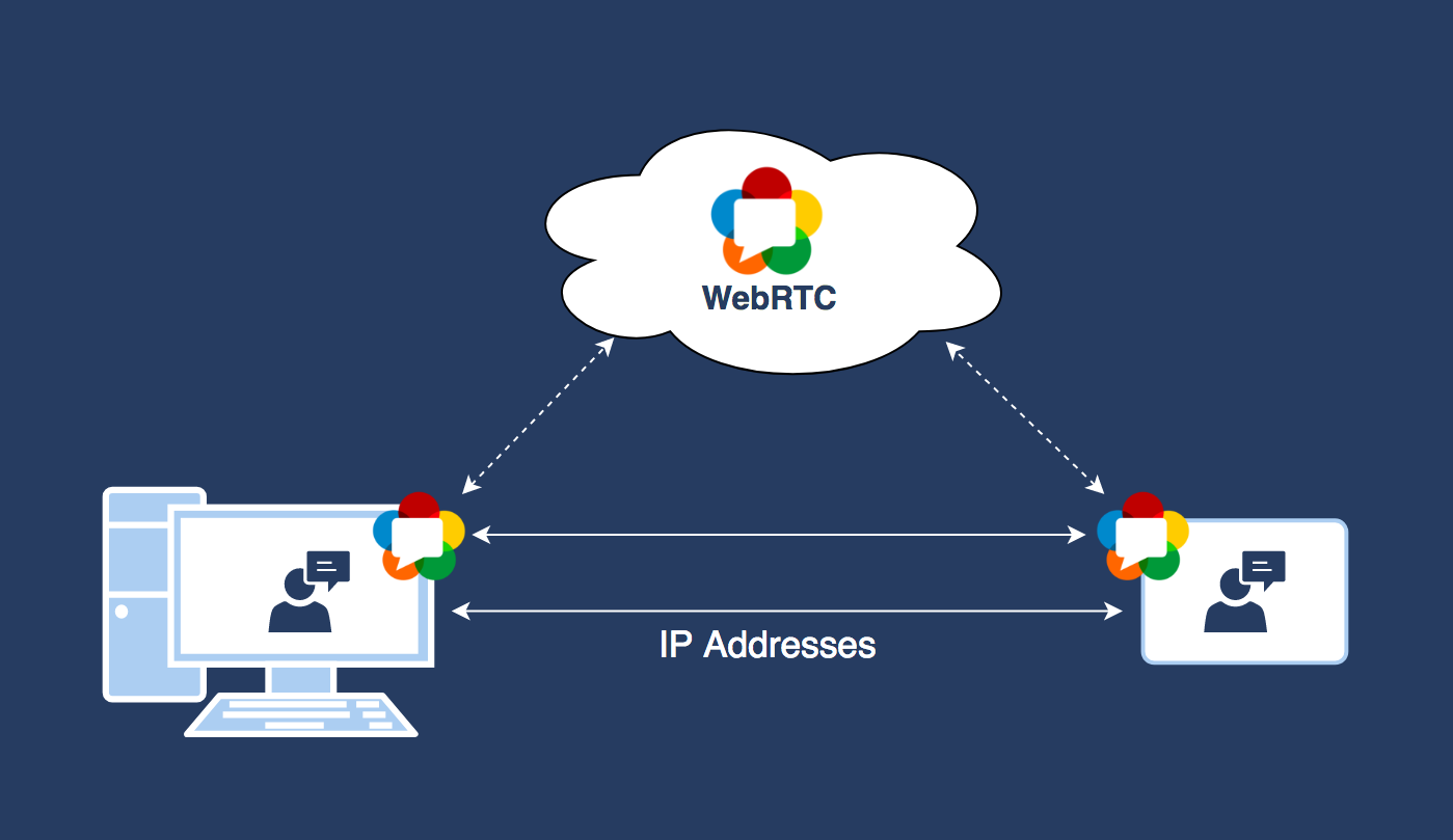 What is WebRTC leak - IP addresses